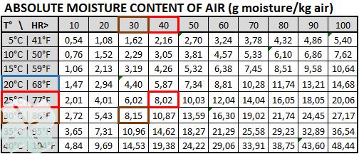 Absolute moist content air